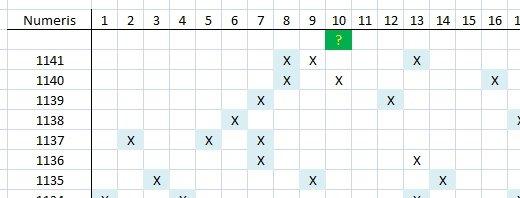 Matomas skaičių šablonas