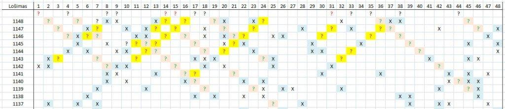 Matomas skaičių šablonas lošimui 1149
