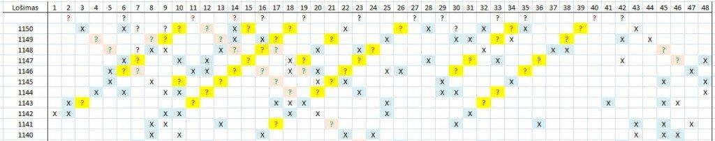 Matomas skaičių šablonas lošimui 1151