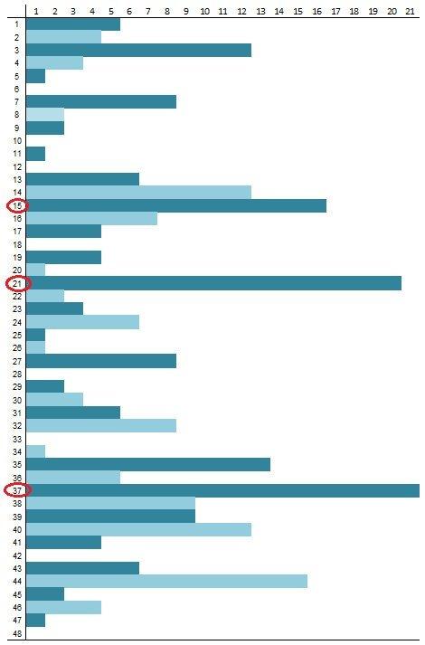 Skaičių lentelė lošimui 1148