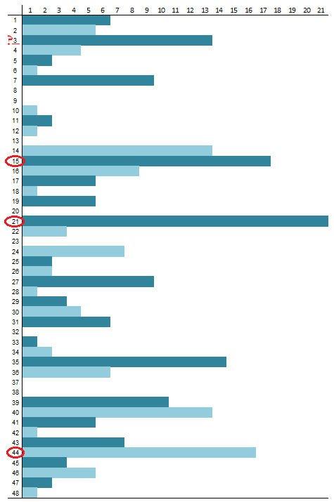 Skaičių lentelė lošimui 1149