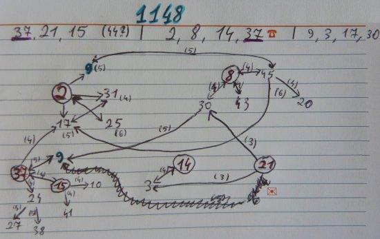 Skaičių poros lošimui 1148
