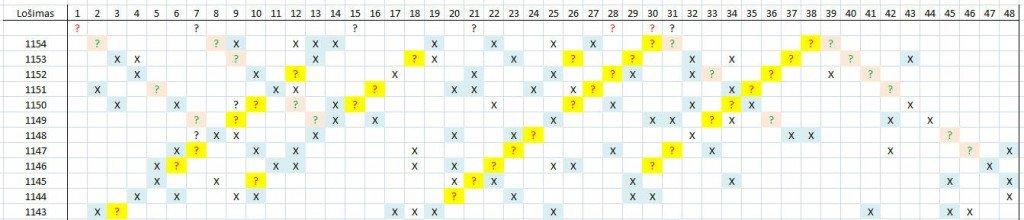 Matomas skaičių šablonas lošimui 1155