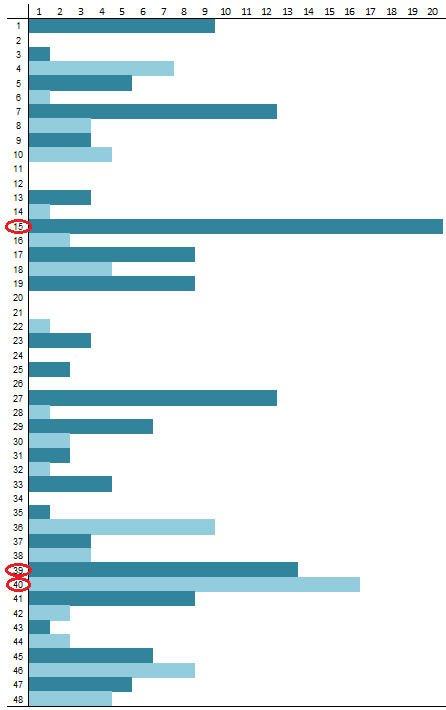 Skaičių lentelė lošimui 1152