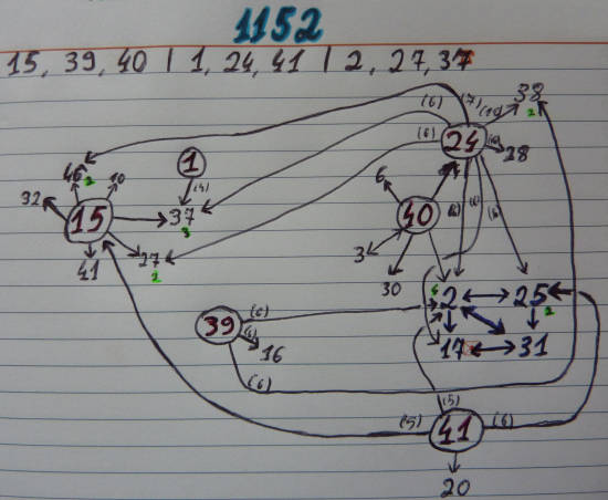 Skaičių poros lošimui 1152