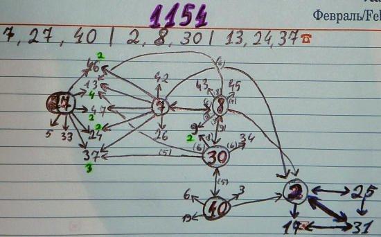 Skaičių poros lošimui 1154