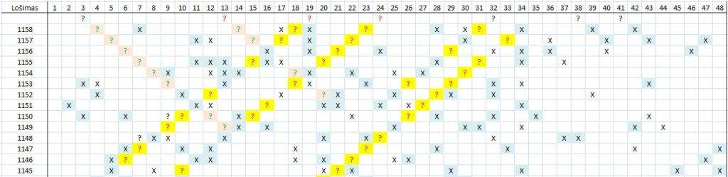 Matomas skaičių šablonas lošimui 1159
