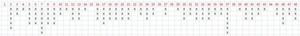 Pasikartojančių skaičių lentelė