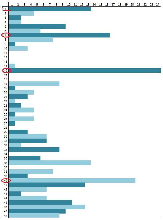 Skaičių lentelė lošimui 1156