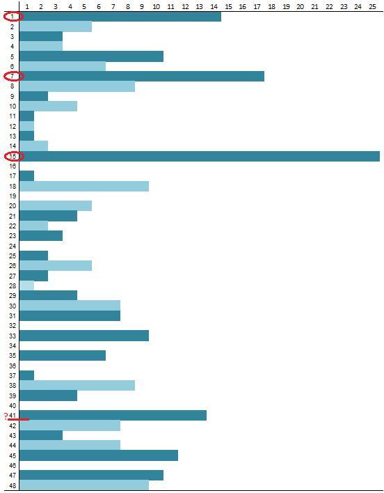 Skaičių lentelė lošimui 1157