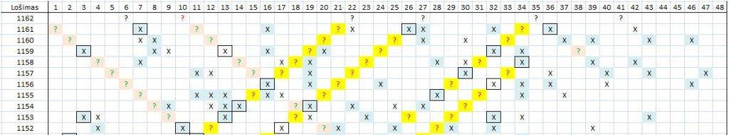 Matomas skaičių šablonas lošimui 1162