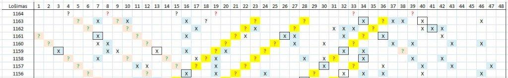 Matomas skaičių šablonas lošimui 1164