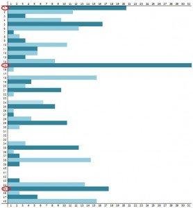 Skaičių lentelė lošimui 1163