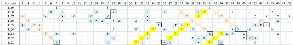 Matomas skaičių šablonas lošimui 1169