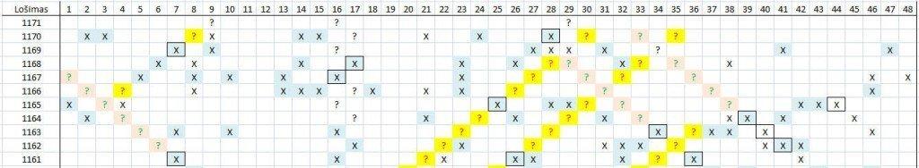 Matomas skaičių šablonas lošimui 1171