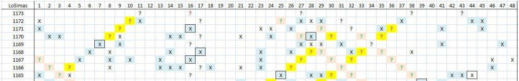 Matomas skaičių šablonas lošimui 1173