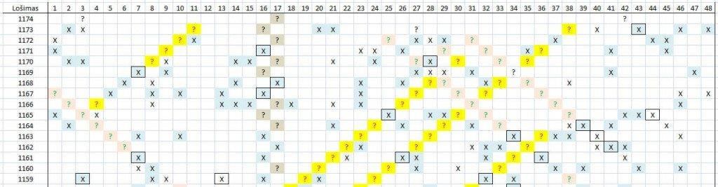 Matomas skaičių šablonas lošimui 1174