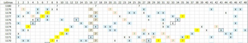 Matomas skaičių šablonas lošimui 1180
