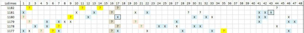 Matomas skaičių šablonas lošimui 1182