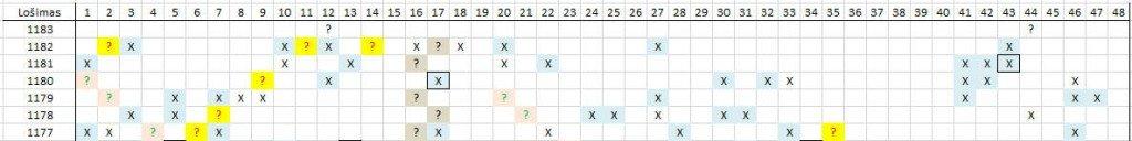 Matomas skaičių šablonas lošimui 1183