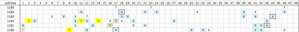 Matomas skaičių šablonas lošimui 1185