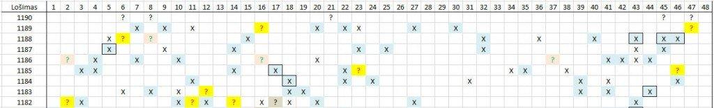 Matomas skaičių šablonas lošimui 1190