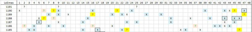 Matomas skaičių šablonas lošimui 1191