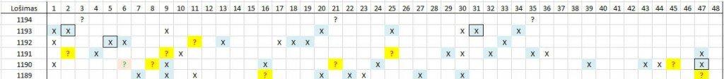 Matomas skaičių šablonas lošimui 1194