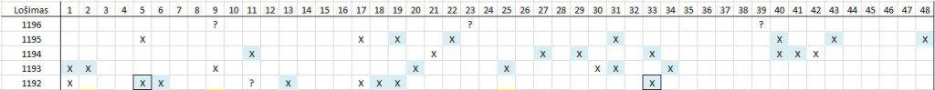 Matomas skaičių šablonas lošimui 1196