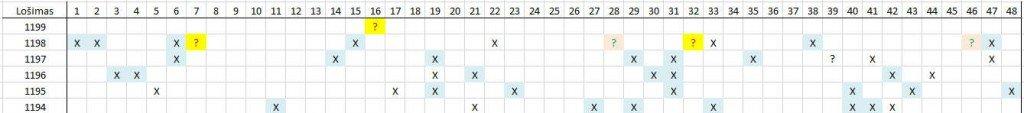 Matomas skaičių šablonas lošimui 1199