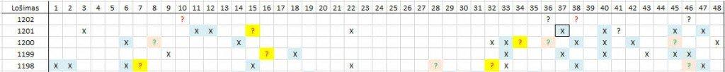 Matomas skaičių šablonas lošimui 1202