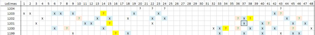 Matomas skaičių šablonas lošimui 1204