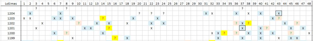 Matomas skaičių šablonas lošimui 1205